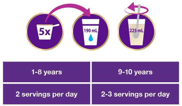 Servings Per Day Chart